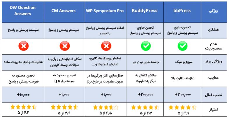 ۵ افزونه مفید برای راهاندازی سیستمهای پرسش و پاسخ در وردپرس