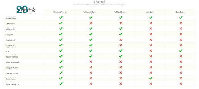 افزایش سرعت بارگذاری سایت با افزونه پرمیوم WP Fastest Cache