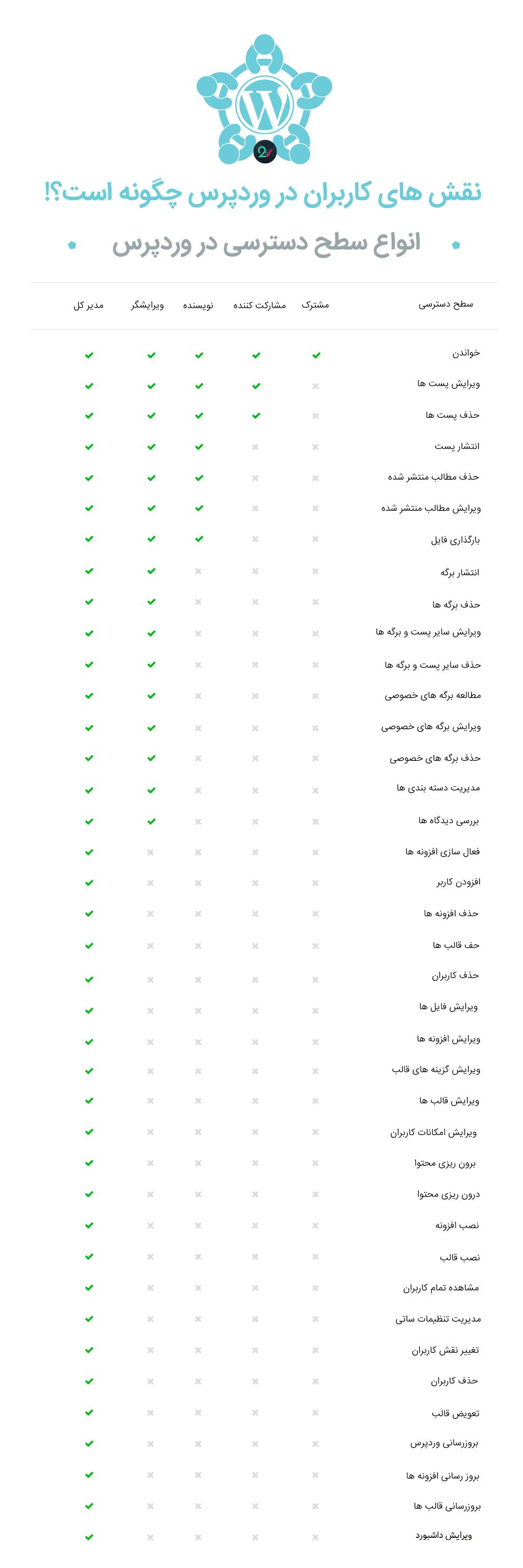 نقش کاربران در وردپرس و انواع آن (اینفوگرافیک)