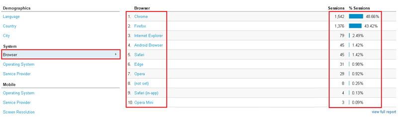 نحوه مشاهده موقعیت جغرافیایی بازدید کنندگان از سایت در گوگل آنالیتکس