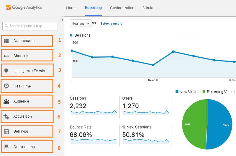 معرفی تمام قسمت های گوگل آنالیتکس Google Analytics