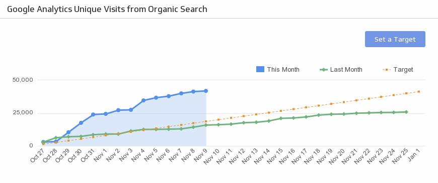 افزایش ترافیک وب سایت بدون درج محتوای جدید