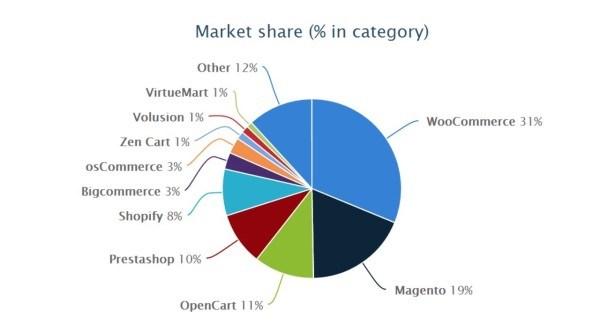 دلایلی محکم برای انتخاب ووکامرس به عنوان پلتفرم تجاری در وردپرس