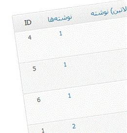 نمایش مطالب دسته بندی خاص در یک برگه